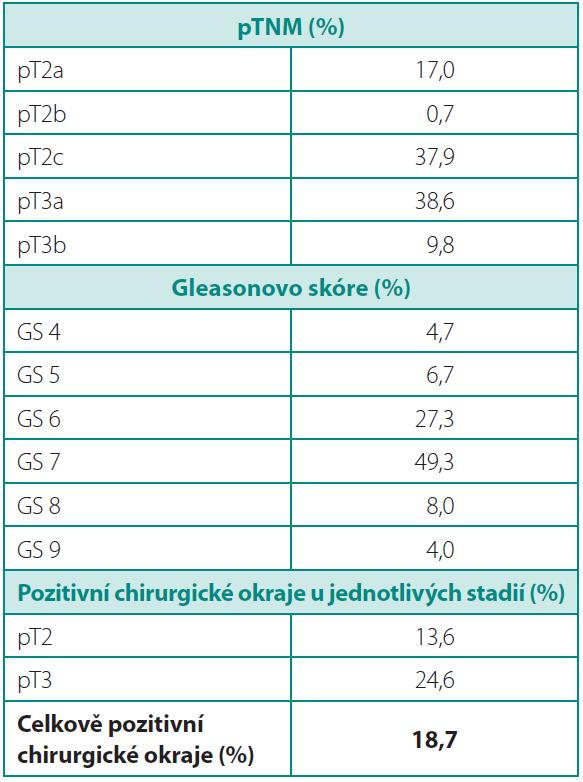Histopatologické údaje Table 4. Histopathology data