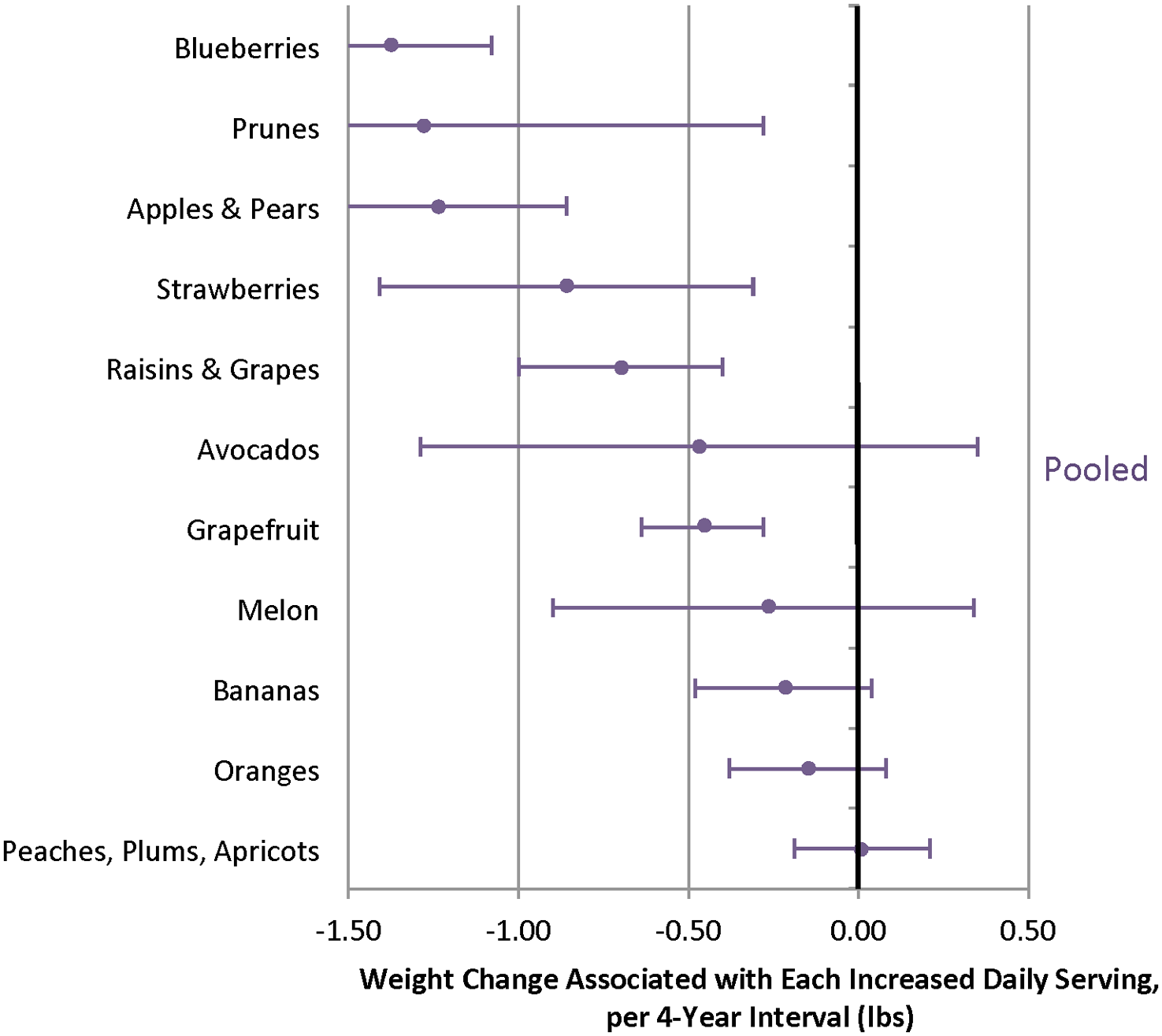 Relationships between changes in intake of specific fruits and weight change over 4 y in three cohorts.