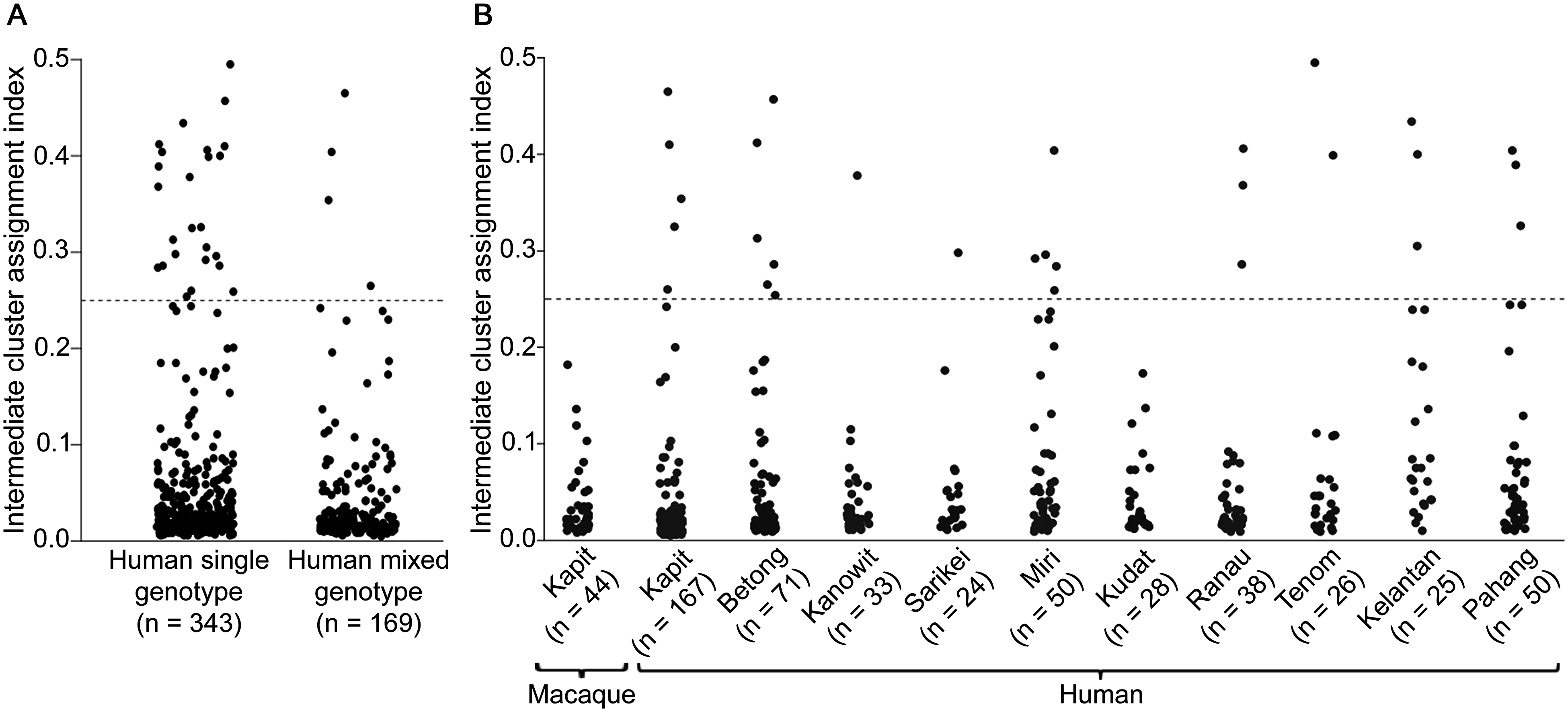 Intermediate cluster assignment indices in <i>P</i>. <i>knowlesi</i> infections in humans and macaques.
