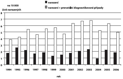 Incidence defektů břišní stěny v ČR, 1994 – 2006