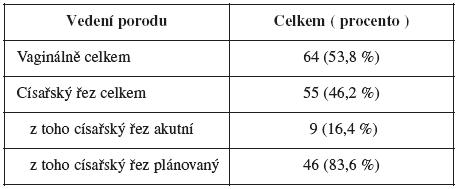 Vedení porodu u pacientek po laparoskopické myomektomii v letech 1994 – 2007 (n = 119)