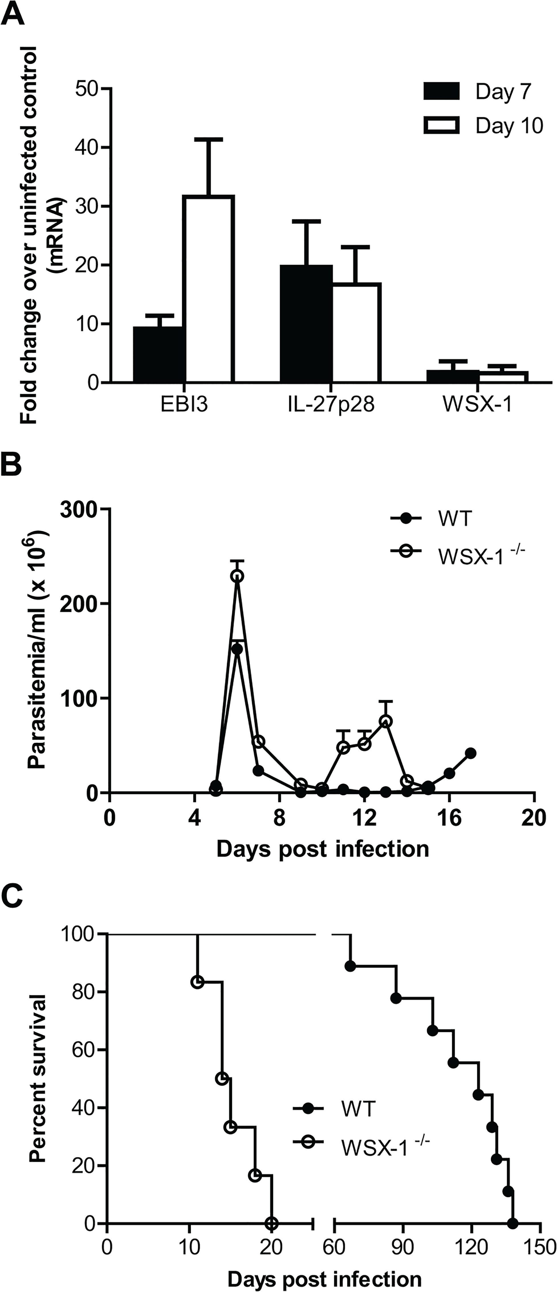 Enhanced expression of IL-27 and its crucial role in survival of mice infected with <i>T</i>. <i>congolense</i>.