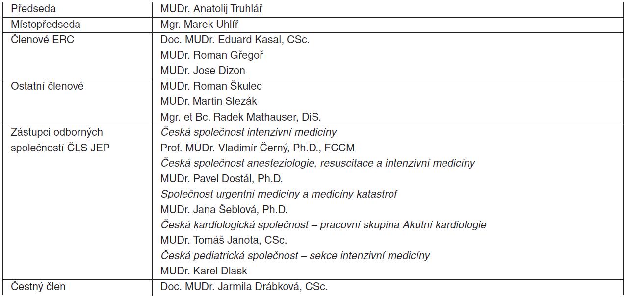 Personální složení výboru ČRR