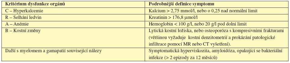 CRAB - Kritéria poškození orgánů či tkání myelomem (International Myeloma Working Group, 2003).