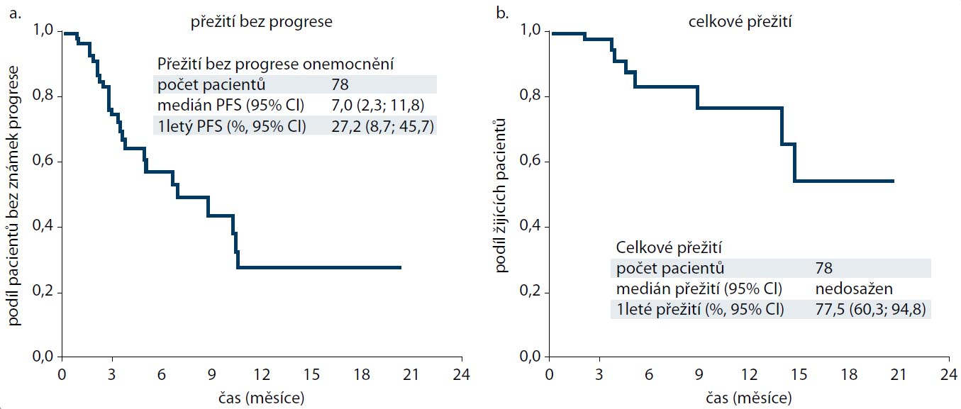 Kaplan-Meierovy křivky pro přežití bez progrese (a) a celkové přežití (b) pacientů z registru RENIS léčených everolimem.