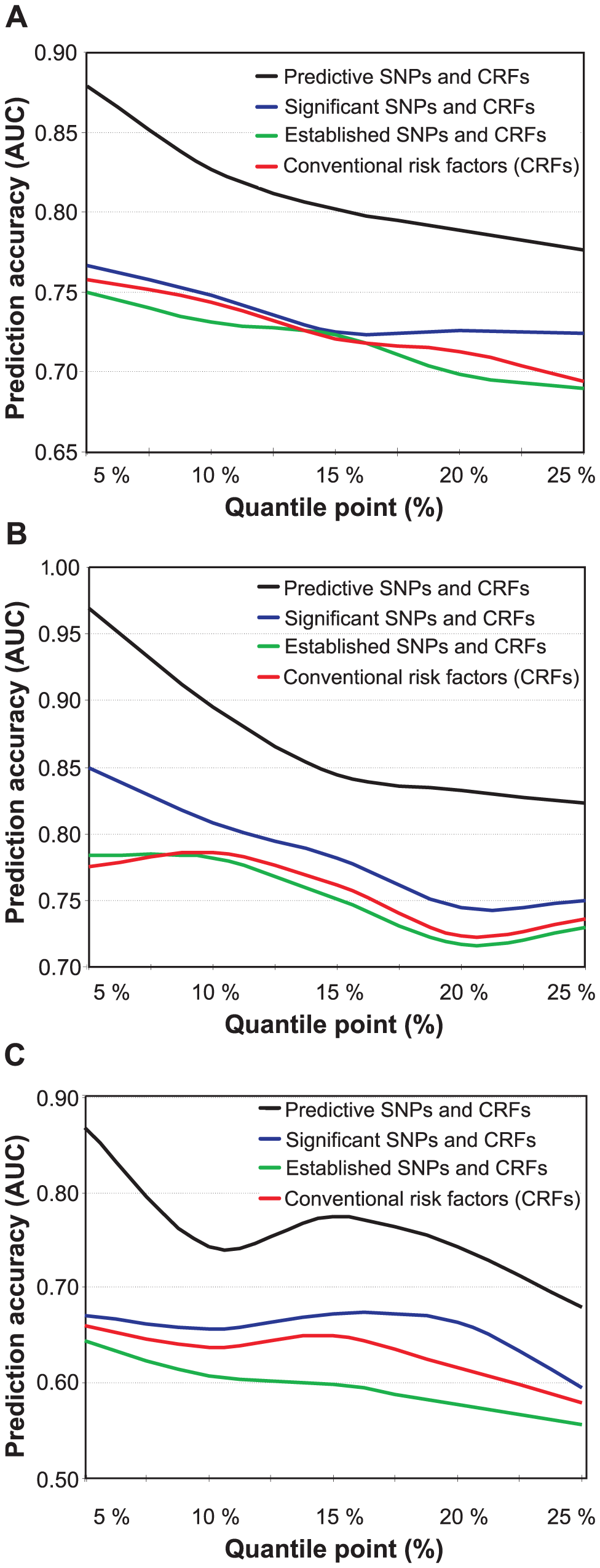 Prediction accuracy as a function of increasing risk classes.