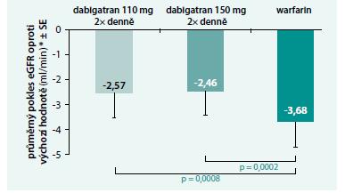 RE-LY: pokles GFR po 30 měsících byl při podávání dabigatranu významně nižší u warfarinu