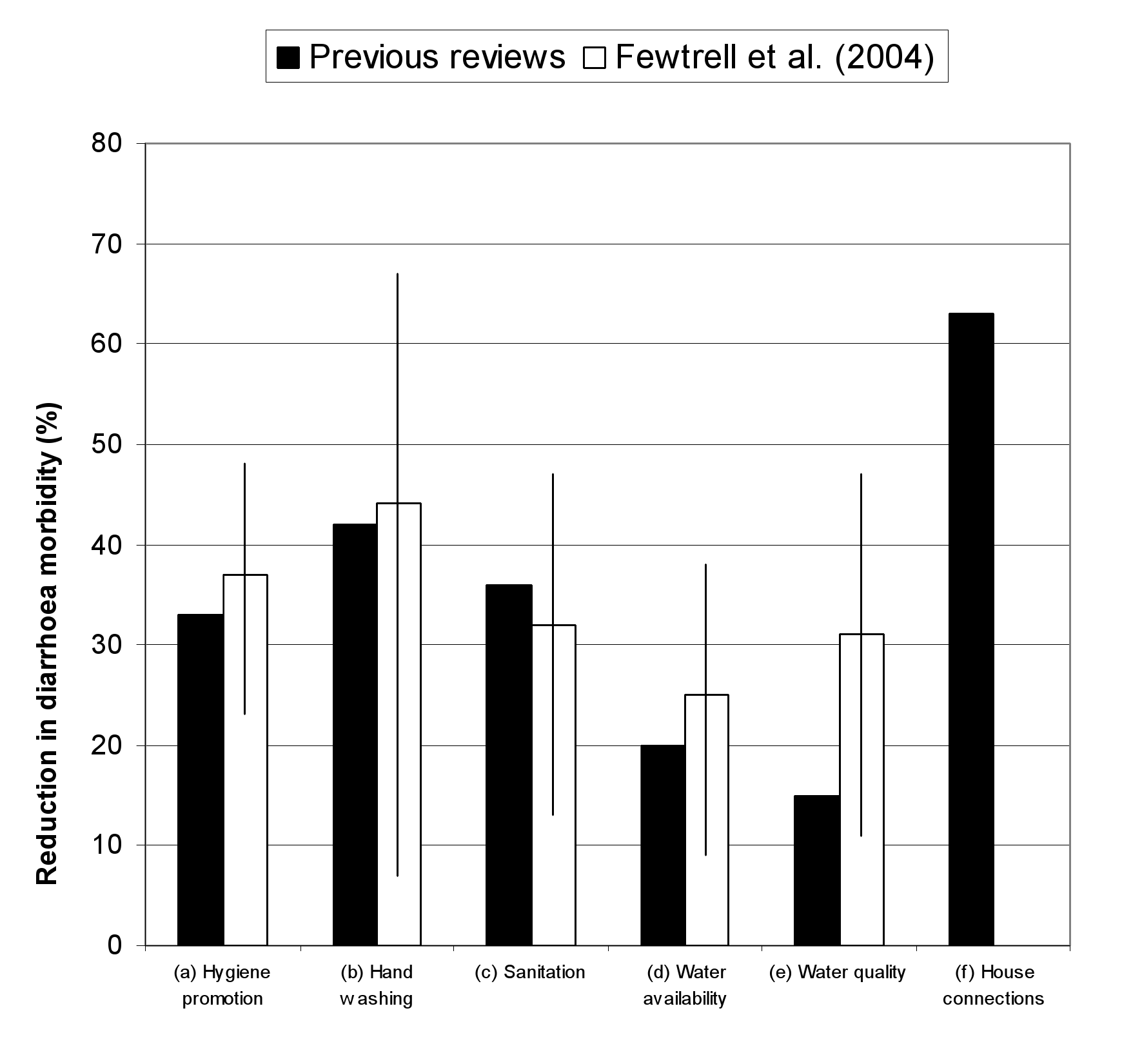 Results of reviews of the effect on diarrhoea of HSW interventions.
