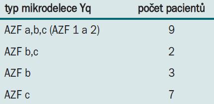 Záchyt jednotlivých typů mikrodelece AZF.