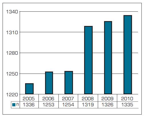 Počet praktických gynekologů