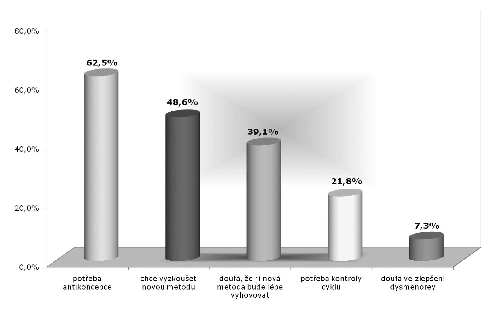 Důvody k zahájení užívání nové antikoncepční metody (% uživatelek)