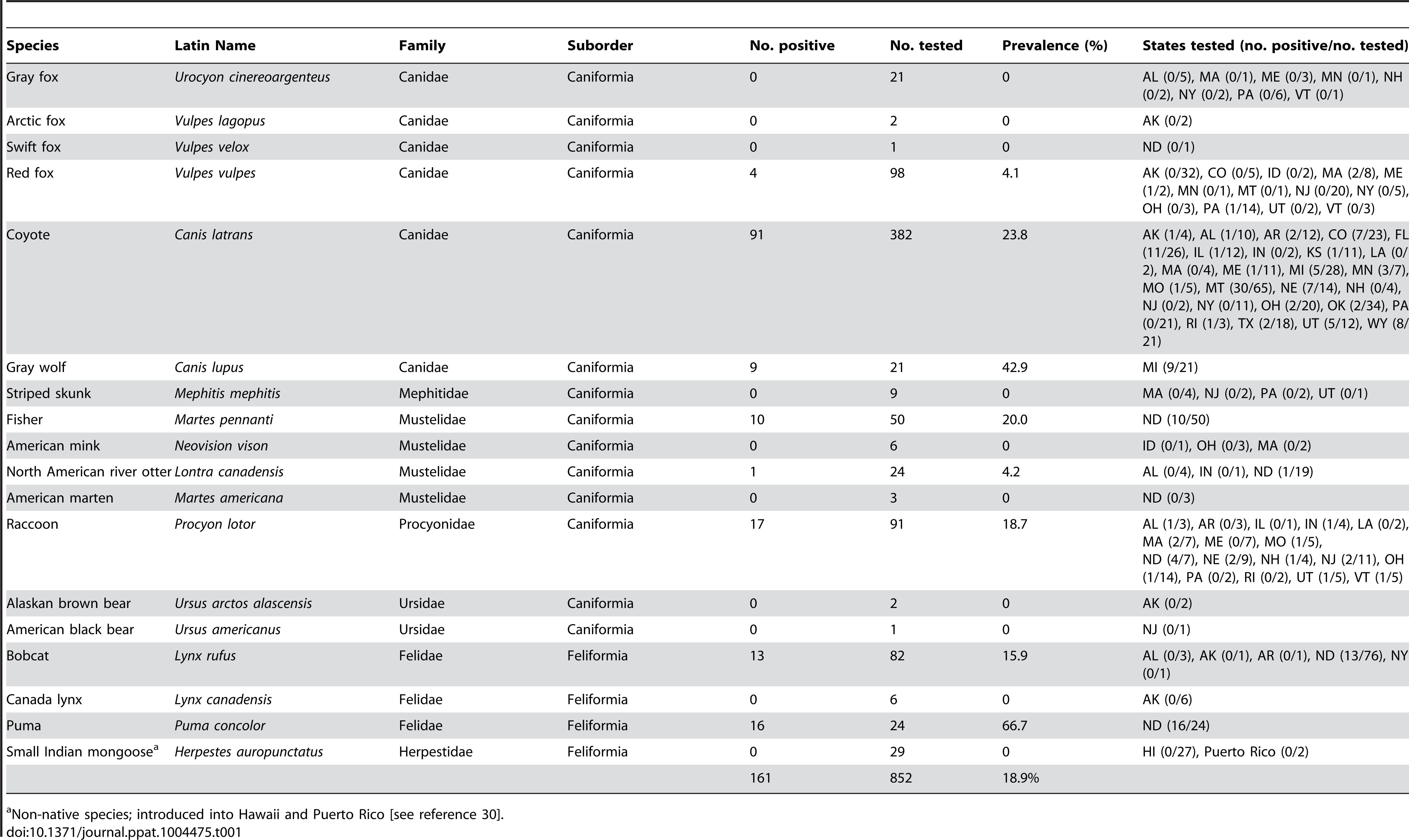 Parvoviruses recovered from wild carnivores in the United States during this study, indicating the species and number of individual animals tested, the different states sampled, and the prevalence rates of parvovirus DNA detection from tissues.