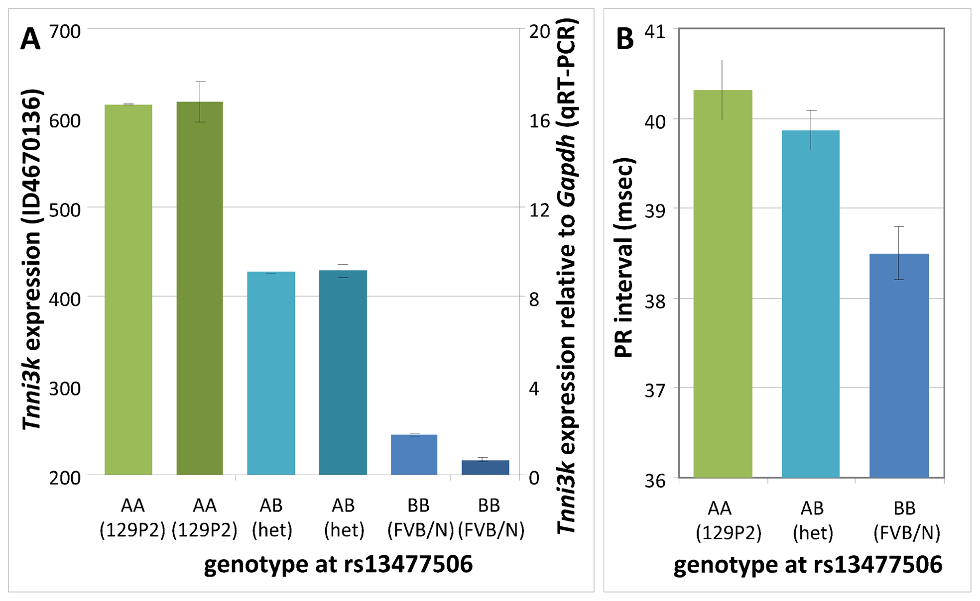 Genotype effects at rs13477506.