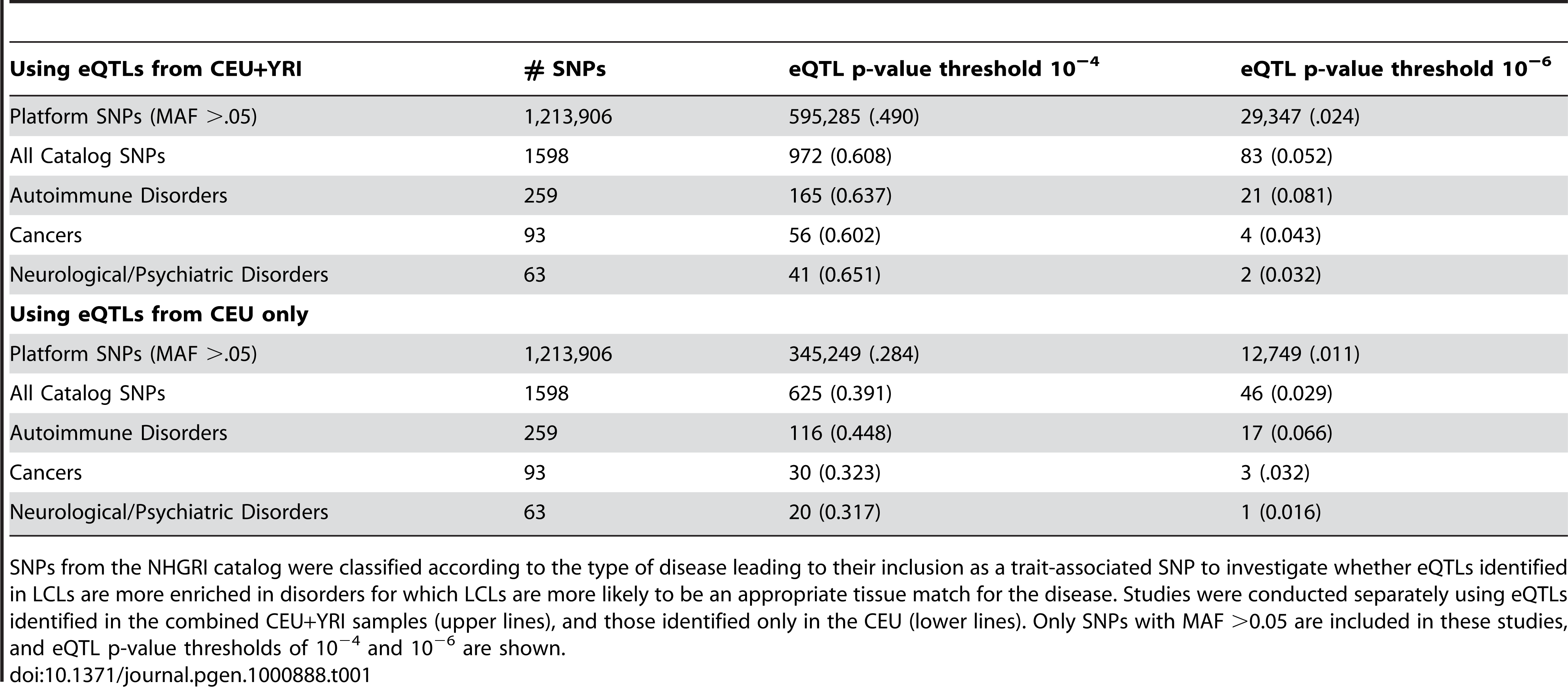 Number (proportion) of SNPs classified as eQTLs for diseases with different focal tissues.