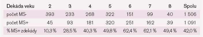 Prevalencia metabolického syndrómu u mužov podľa kritérií IDF 2005 členená podľa dekád veku.