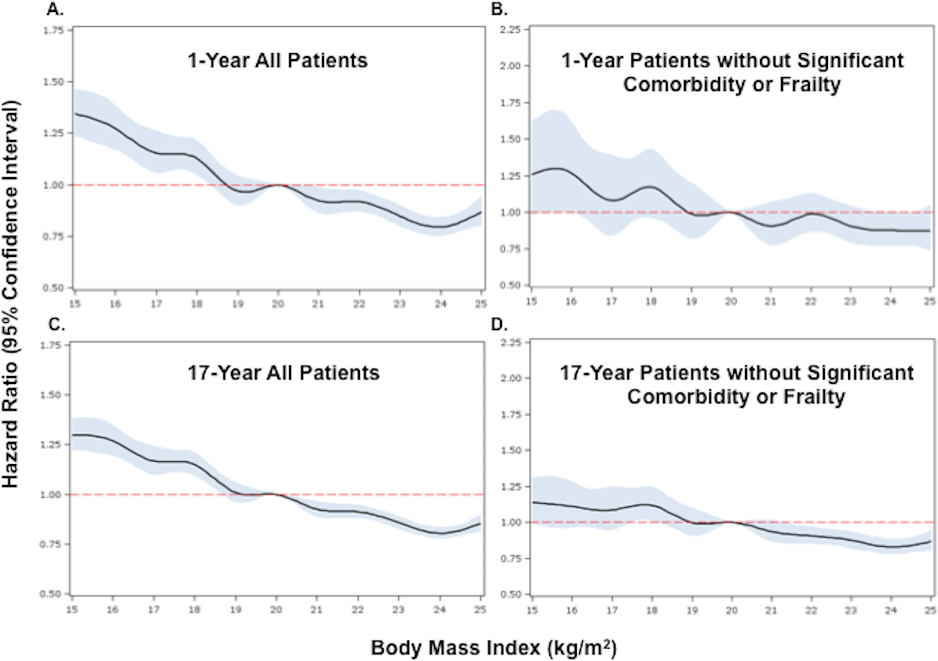 Adjusted Cox proportional hazards regression restricted cubic spline models for all patients and for the subset of patients without significant comorbidity or frailty.