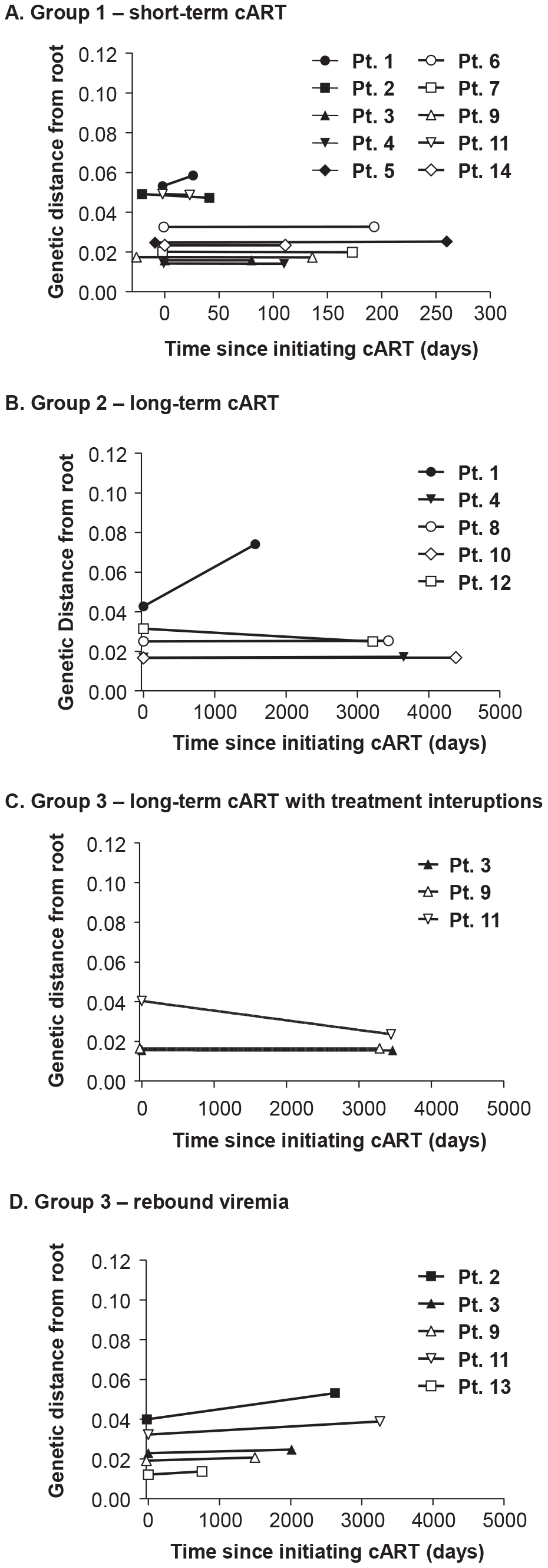 Evolutionary distances of each single-genome sequence from pre-cART and during and after cART compared to the consensus subtype B HIV-1 sequence and plotted over (A) short-term cART (B) long-term cART (C) long-term cART with brief treatment interruptions and (D) rebound viremia.