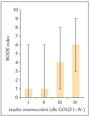 Rozložení BODE indexu nemocných s CHOPN dle stadií (I.–IV.).