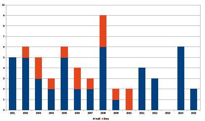 Klíšťová encefalitida hlášená jako nemoc z povolání v České republice v letech 2001-2015 podle pohlaví