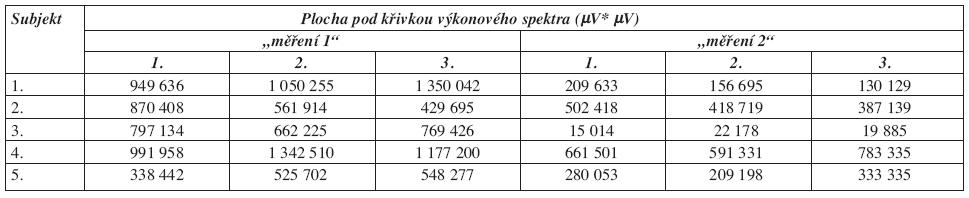 Velikost plochy pod křivkou výkonového spektra u m. opponens pollicis.