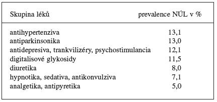 Četnost nežádoucích účinků léků u starších lidí u některých skupin léků 14)
