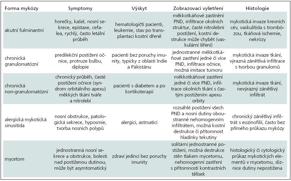 Klinické rozdíly u jednotlivých forem mykotických infekcí PND.