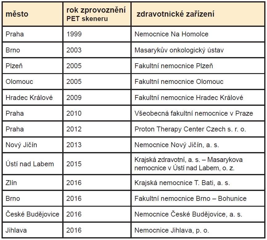 Seznam PET center v ČR. <sup>1</sup>