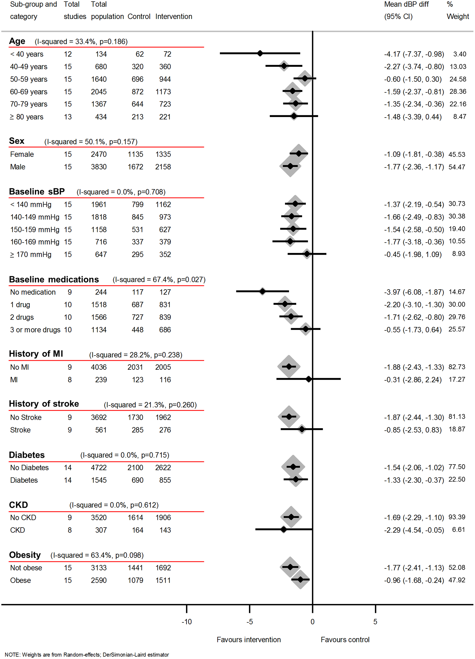 Impact of self-monitoring of BP on clinic dBP at 12 months according to prespecified subgroups (15 studies).