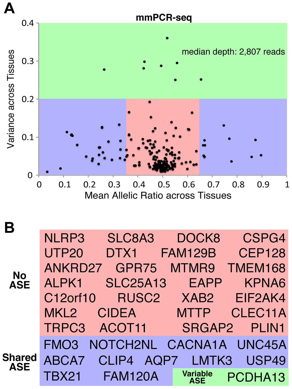 Patterns of ASE across tissues and their influence on rare deleterious variant interpretation.