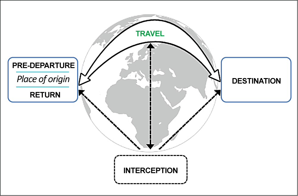 Migration phases framework.