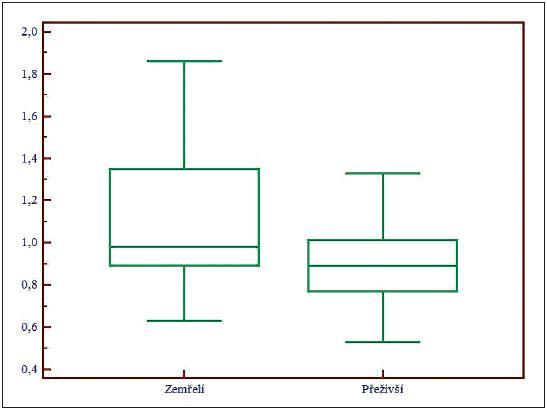 Box and Whisker graf pro celkové Mg, Mg – koncentrace celkového hořčíku