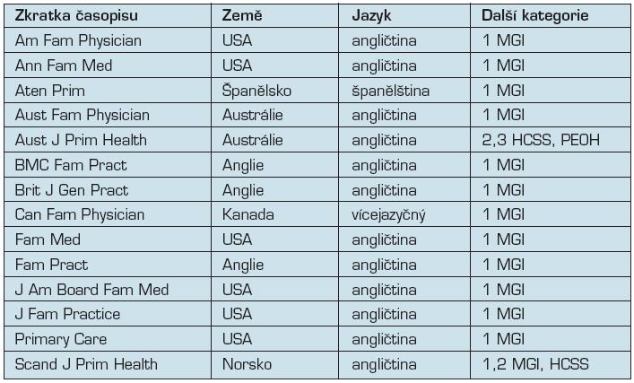 Země, jazyky a kategorie, ve kterých jsou časopisy PHC vydávány