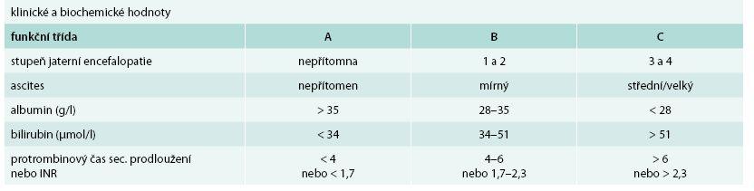 Funkční hodnocení jaterní cirhózy podle Childa a Pugha