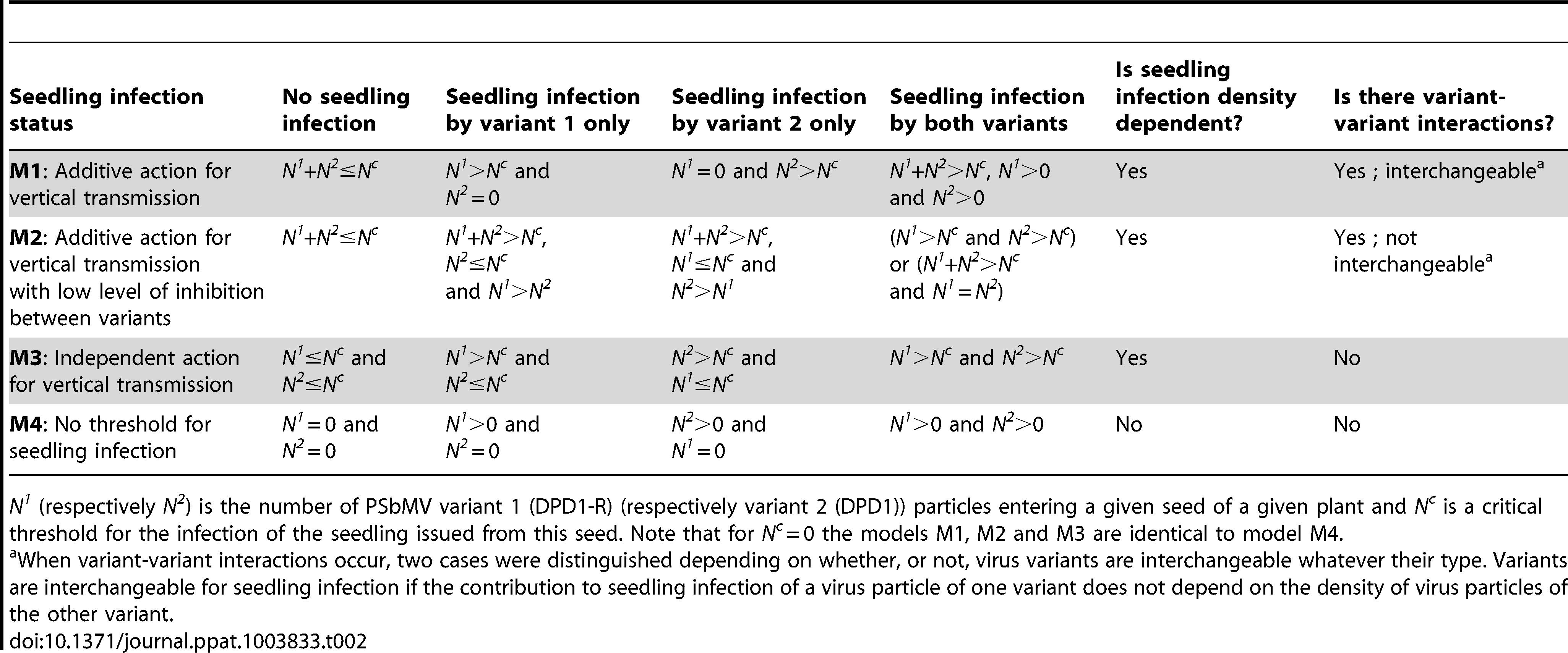 Models for virus vertical transmission.