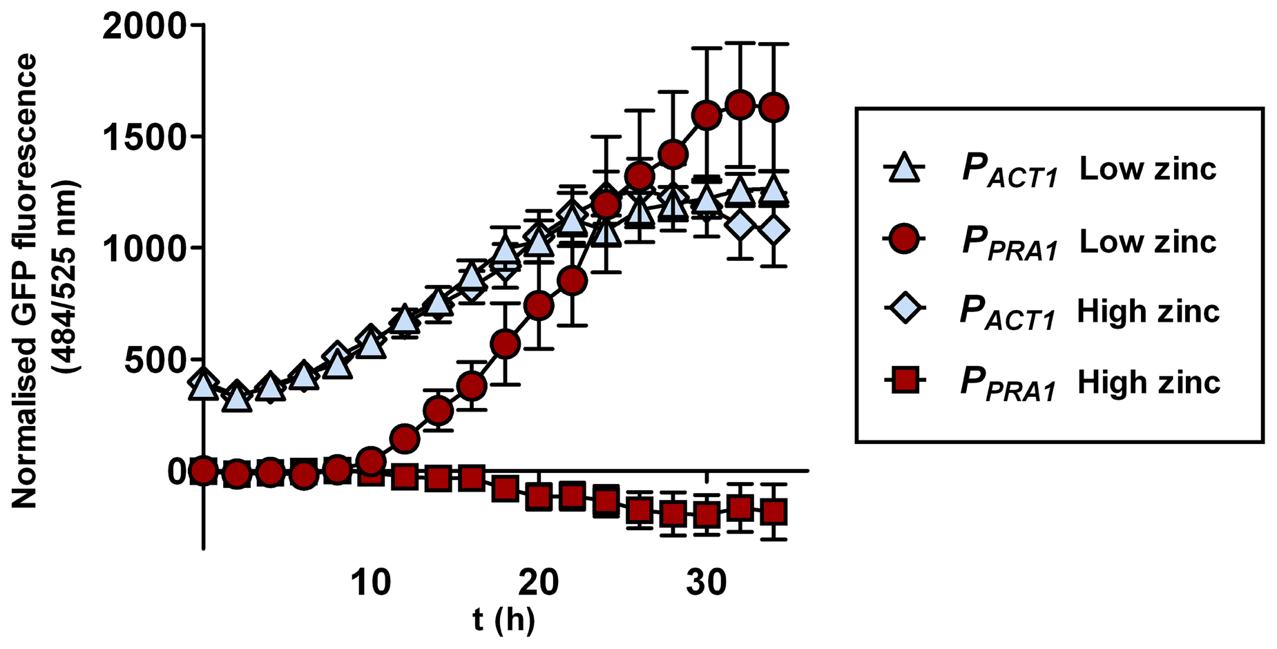 <i>PRA1</i> expression is zinc regulated.