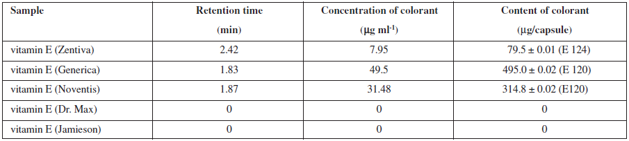 Retention time of different kinds of vitamin E, Ponceau 4R and carmine content in samples of vitamin E
