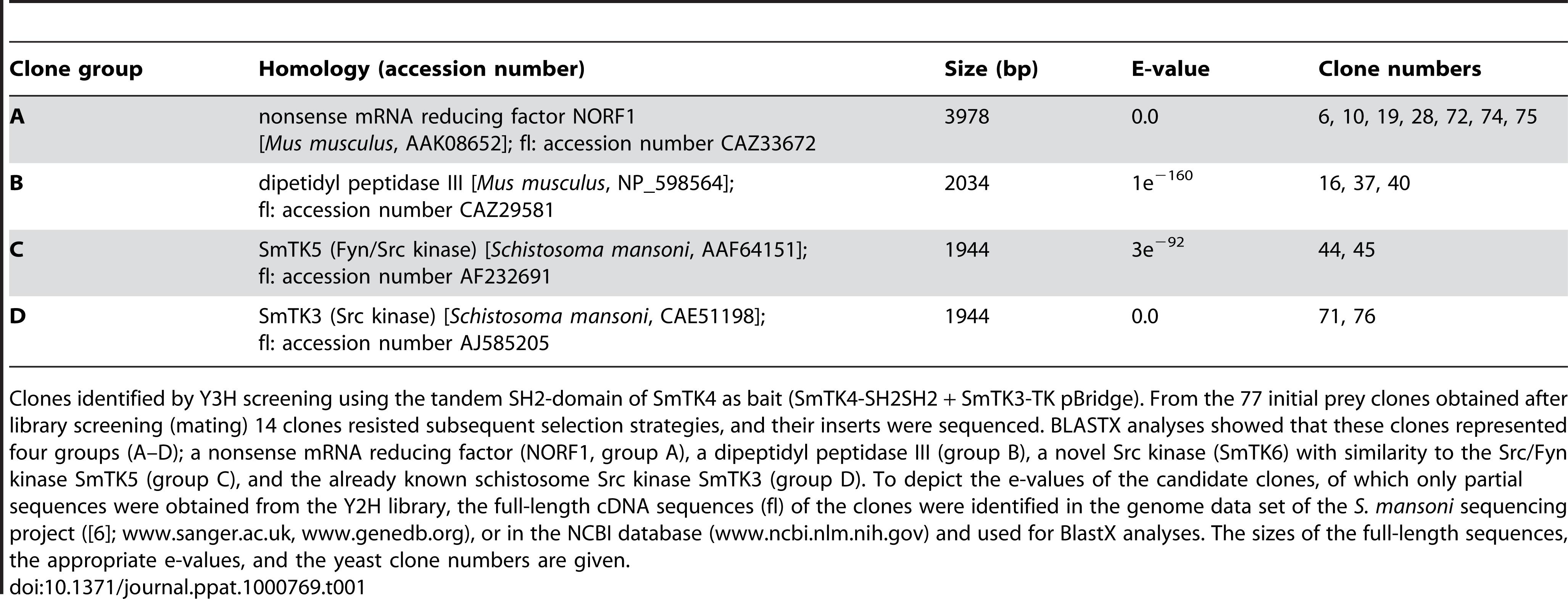Identified upstream binding partners of SmTK4.