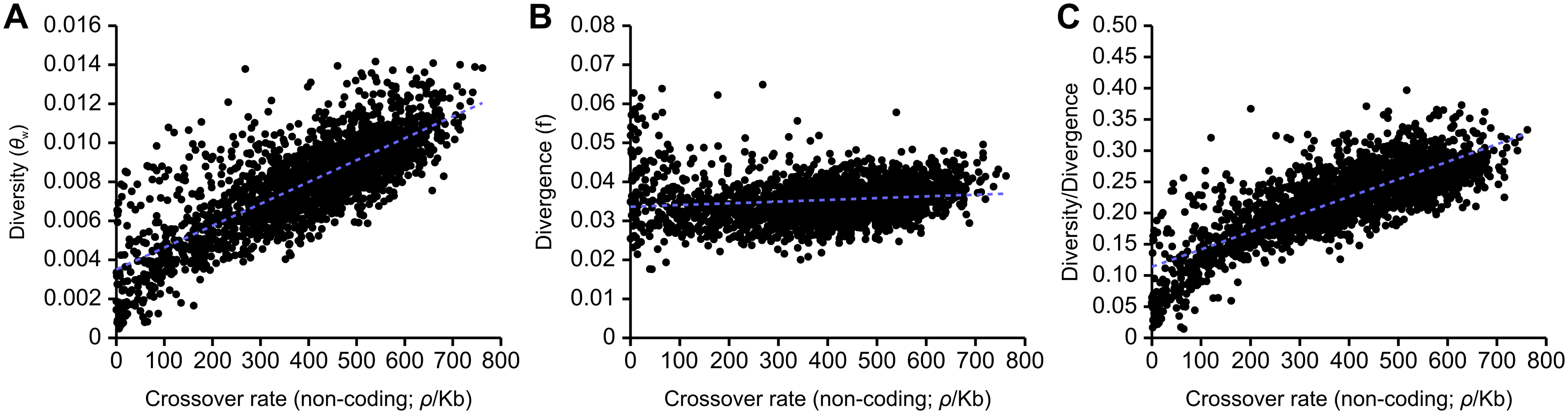 Correlations between estimates of non-coding genetic diversity and divergence with population recombination rates inferred with LDHAT.