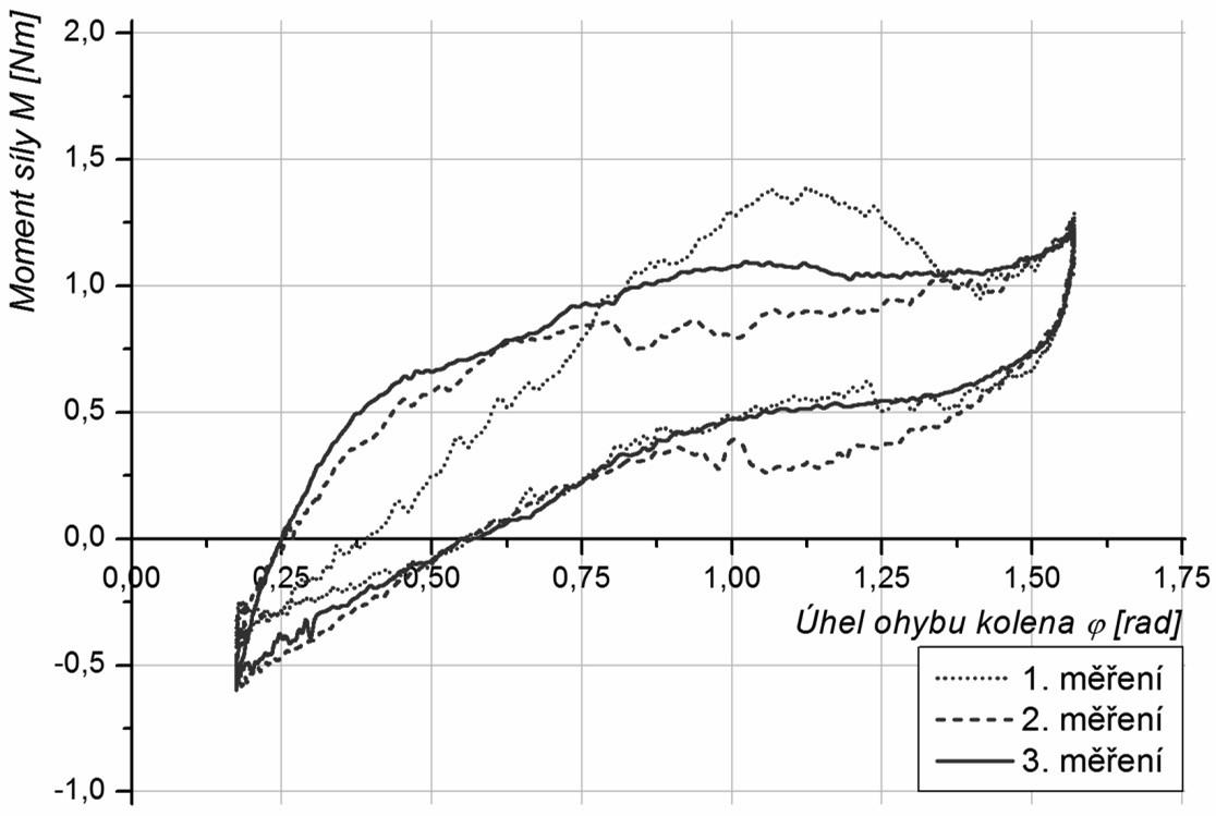 Změny bioreogramů v průběhu léčby ruptury předního zkříženého vazu
