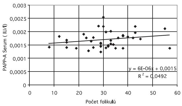 Počet folikulů a sérová hladina PAPP-A