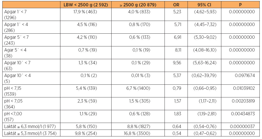 Srovnání kritérií acidózy a skóre Apgarové u dvou hmotnostních kategorií