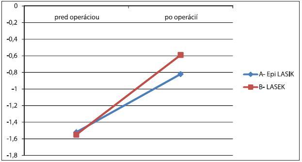 Priemerná cylindrická refrakcia pred a po zákroku u skupiny A a B