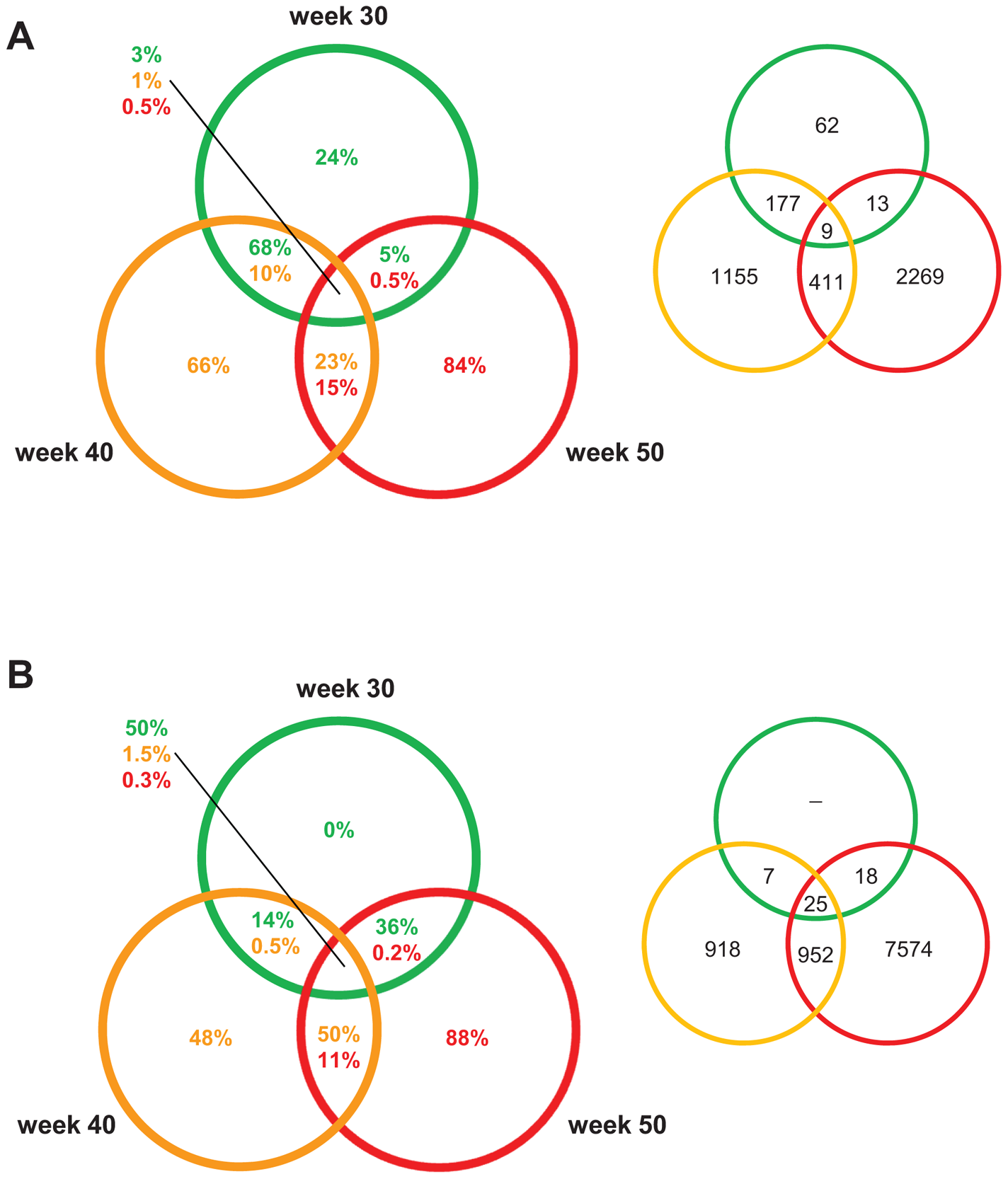 PCL-responsive and regression reactive gene sets of atherosclerosis regression.