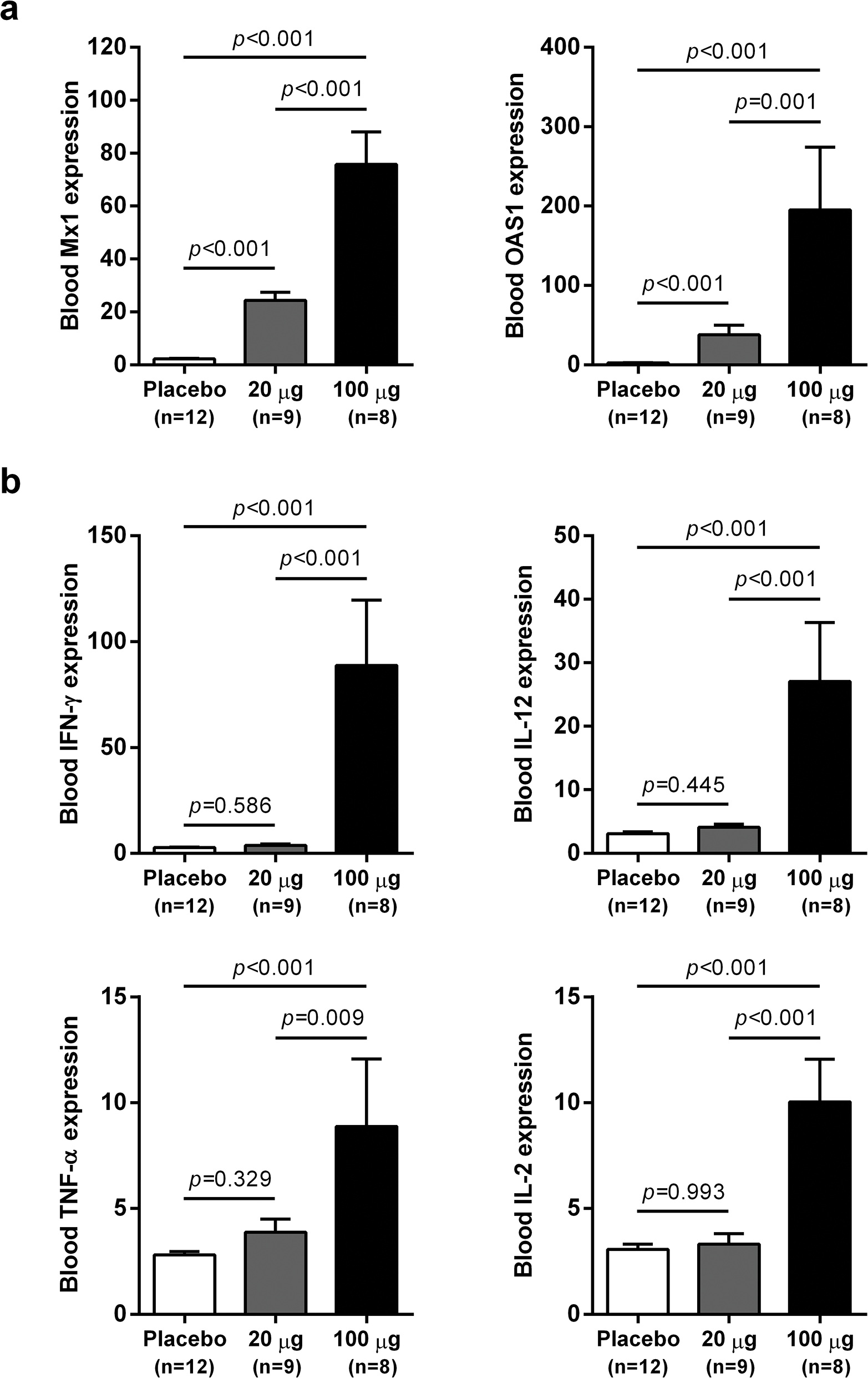 Differential induction of whole blood gene expression by low dose and high dose wIFN-α.