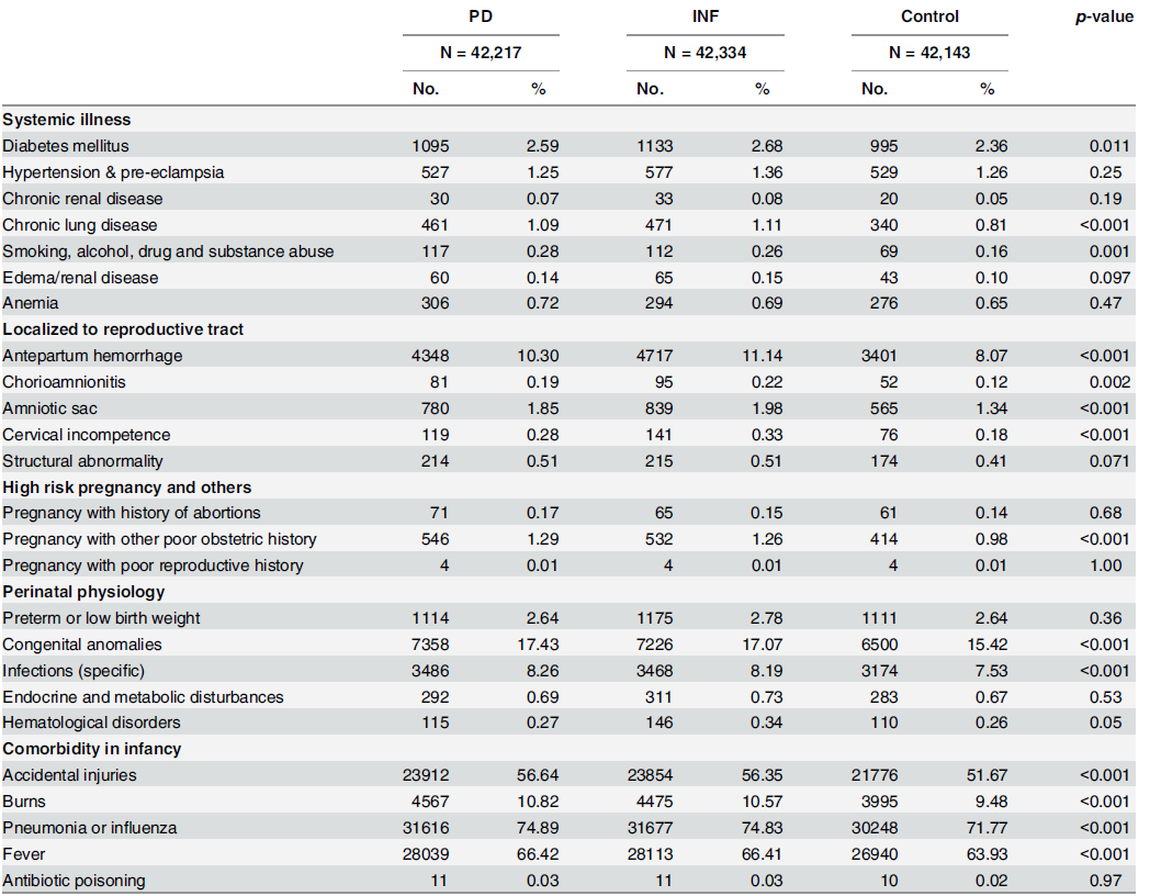 Comorbidities analysis of mothers and perinatal-infant physiology in the matched cohorts.