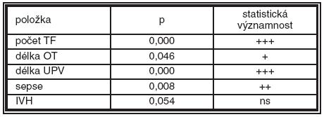 Statistické rozdíly v počtu transfuzí, v délce oxygenoterapie, v délce ventilace, výskytu sepse a IVH mezi podskupinou dětí s lehkou a těžkou formou ROP