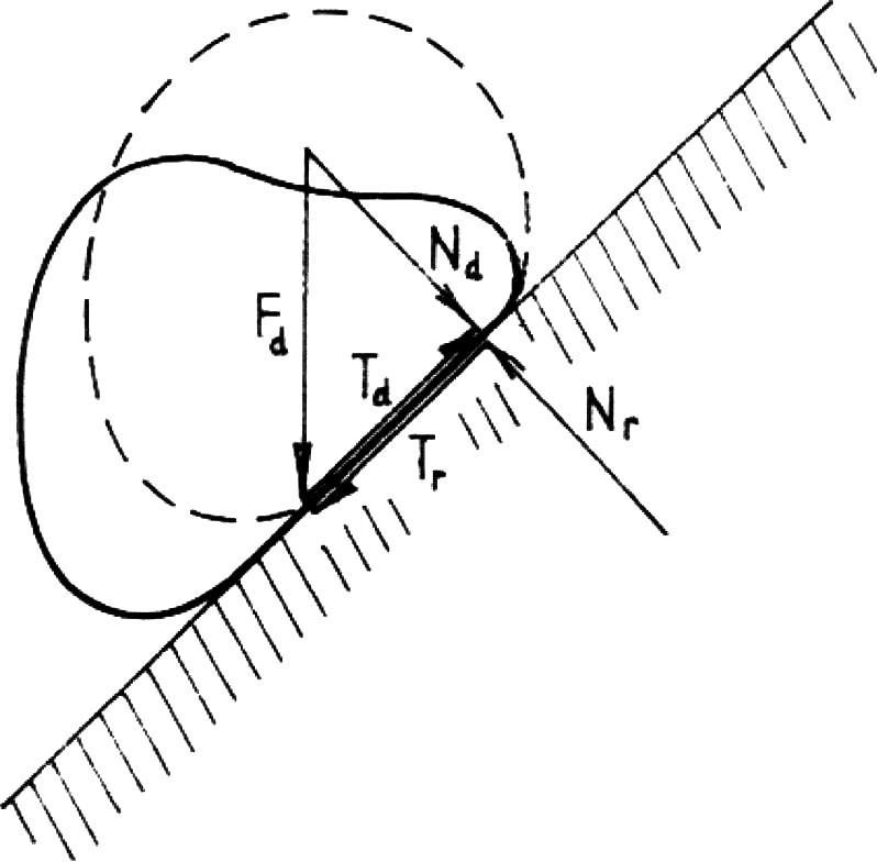 Silové působení při dopadu na šikmou plochu: Dynamická síla F<sub>d</sub> se rozkládá na složky normálovou Nd a tangenciální T<sub>d</sub>. Podle Newtonova principu akce a reakce působí v opačných směrech reakce N<sub>r</sub> a T<sub>r</sub>, přičemž protisměrné síly T<sub>d</sub> – T<sub>r</sub> mohou způsobit odtržení tkáně od kůže, je-li součinitel tření mezi povrchem těla (oděvem a kůží) a podložkou velký