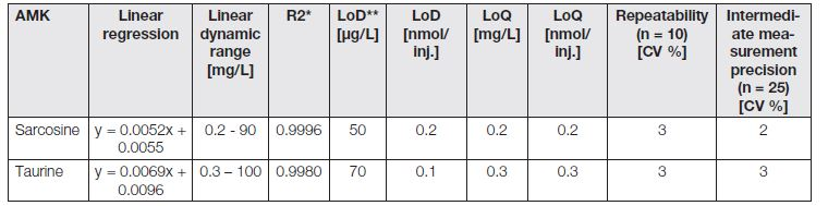 The analytical parameters of shortened IEC/Vis analyses of taurine and sarcosine.
