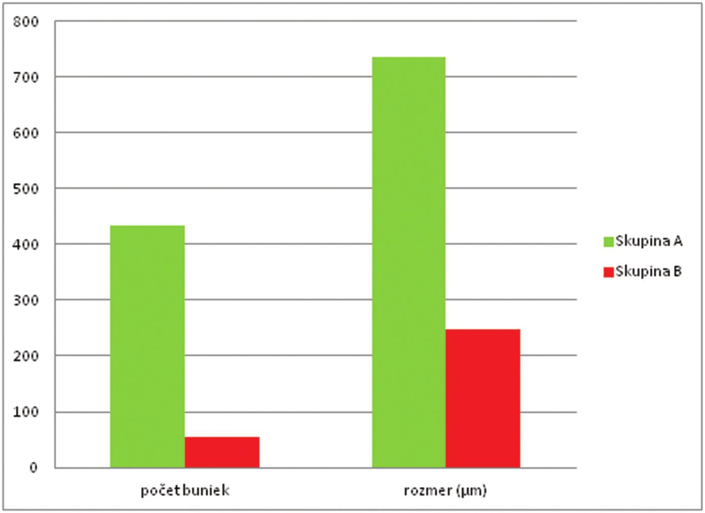 Porovnanie vybraných parametrov mliečnych škvŕn medzi skupinami Graf 1: Comparison of selected parameters of milky spots between groups