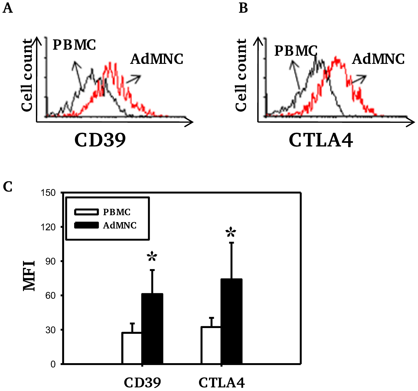 Expression of CD39 and CTLA4 by Foxp3+ Treg cells.